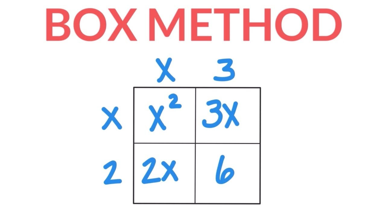 Multiplying and Squaring Binomials Using the BOX Method by