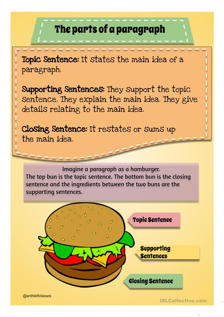 Parts of a paragraph English ESL Powerpoints for distance