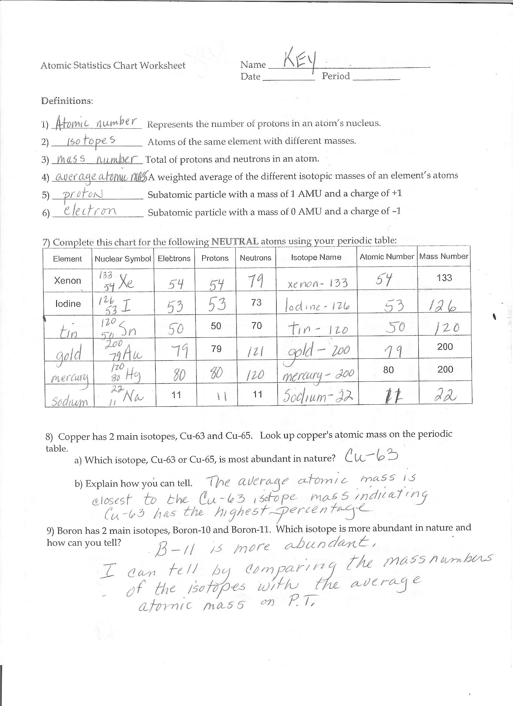 Atoms Ions and isotopes Worksheet
